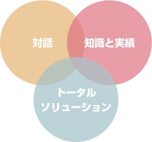 3つの特長
